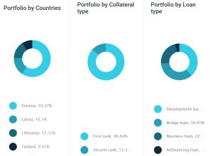 portfolio update january 2020