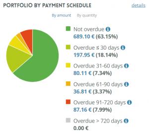 portfolio update february march